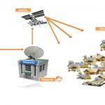 Instalação de antena parabólica no sistema DTHI